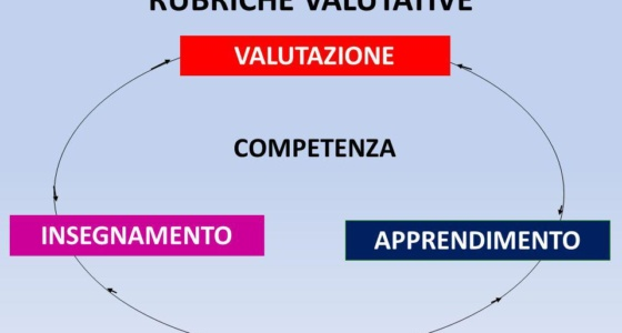 RUBRICHE DI VALUTAZIONE 2019/2022
